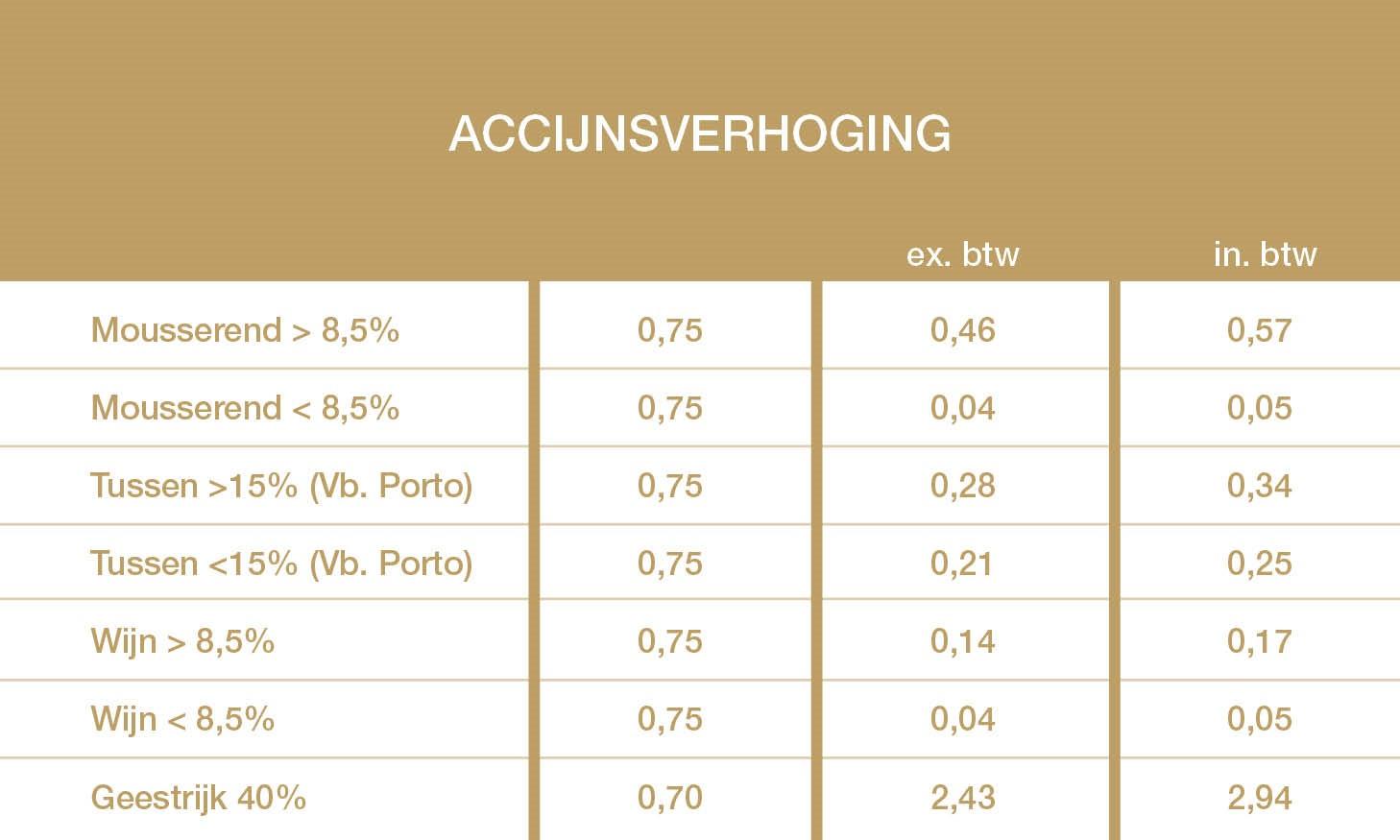 2015 accijnzenverhoging